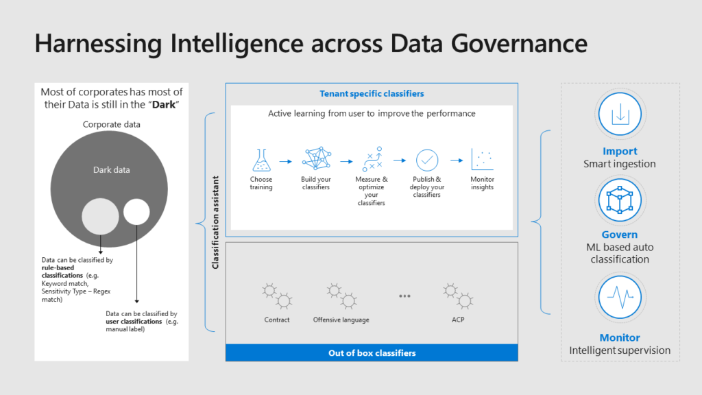 Harnessing Intelligence across Data Governance